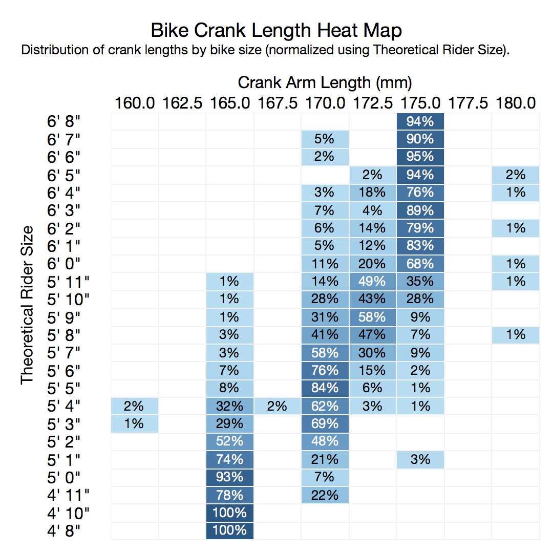 Bike Crank Length Heat Map